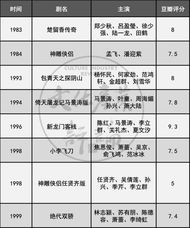 台剧六十年兴衰史